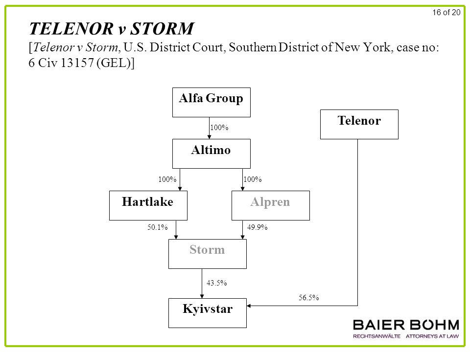 TELENOR v STORM [Telenor v Storm, U.S. District Court, Southern District of New York, case no: 6 Civ 13157 (GEL)] 16 of 20 Alfa Group Altimo AlprenHar