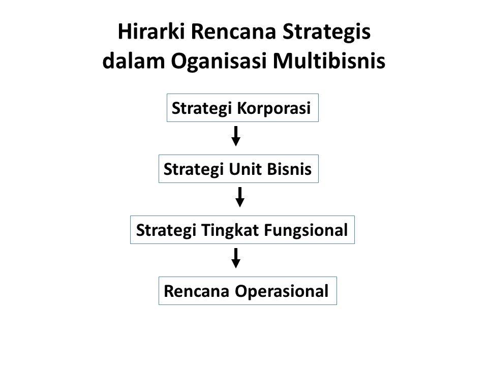 Hirarki Rencana Strategis dalam Oganisasi Multibisnis Strategi Korporasi Strategi Unit Bisnis Strategi Tingkat Fungsional Rencana Operasional