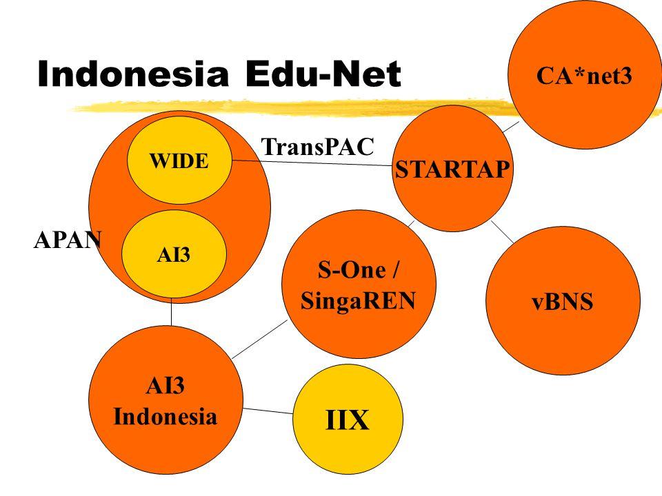 Indonesia Edu-Net AI3 Indonesia IIX WIDE AI3 S-One / SingaREN vBNS STARTAP CA*net3 TransPAC APAN