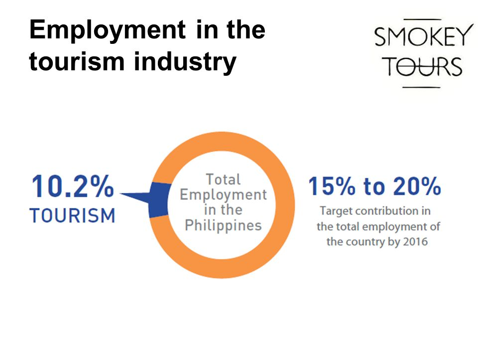 Employment in the tourism industry