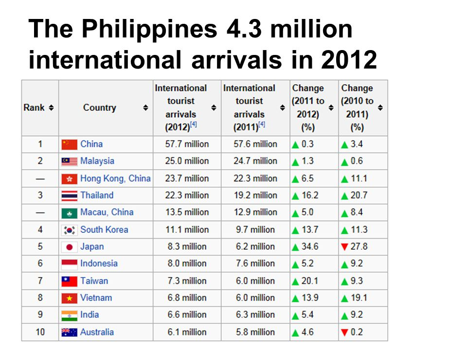 The Philippines 4.3 million international arrivals in 2012
