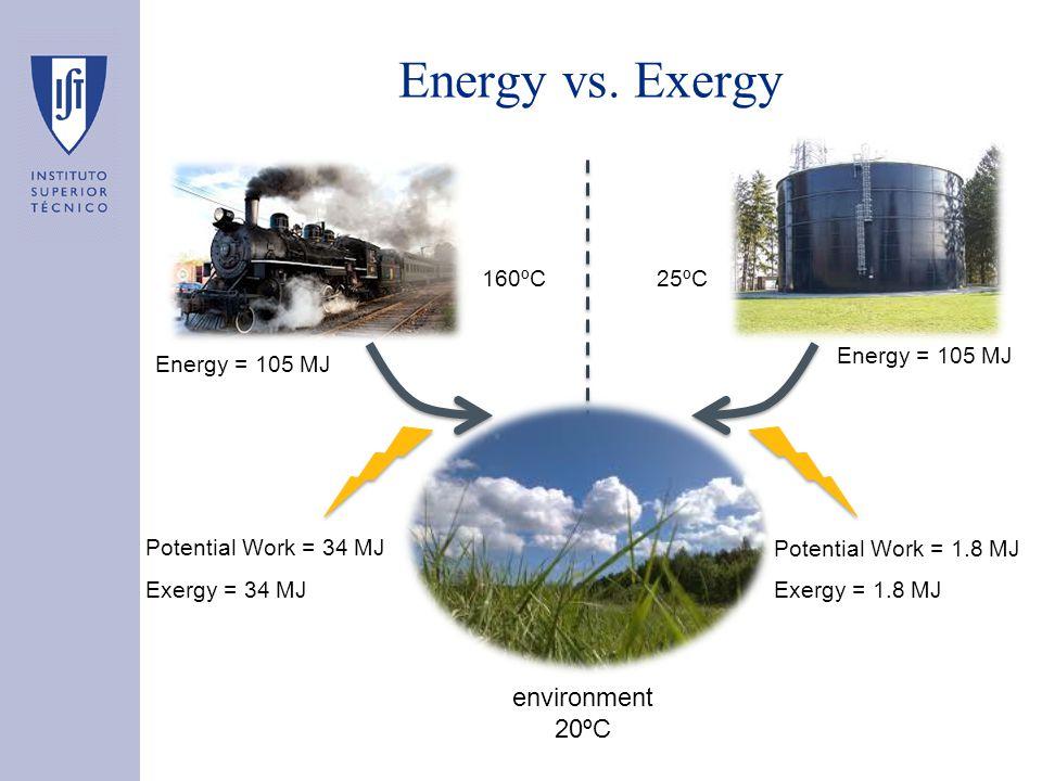 Energy vs. Exergy 160ºC25ºC Potential Work = 34 MJ Potential Work = 1.8 MJ environment 20ºC Energy = 105 MJ Exergy = 34 MJ Exergy = 1.8 MJ