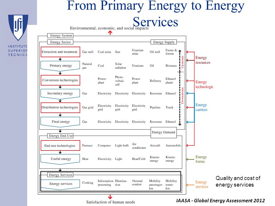 From Primary Energy to Energy Services IAASA - Global Energy Assessment 2012 Quality and cost of energy services