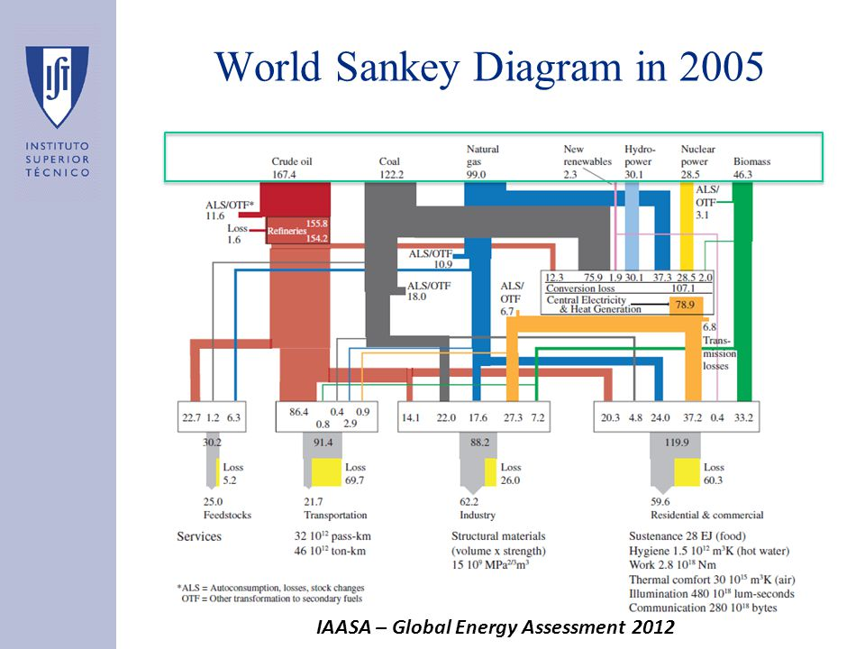 World Sankey Diagram in 2005 IAASA – Global Energy Assessment 2012