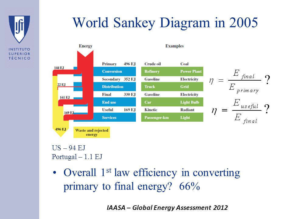 World Sankey Diagram in 2005 Overall 1 st law efficiency in converting primary to final energy.