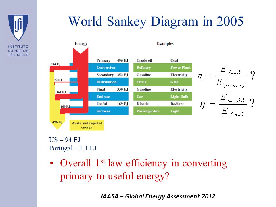 World Sankey Diagram in 2005 Overall 1 st law efficiency in converting primary to useful energy.
