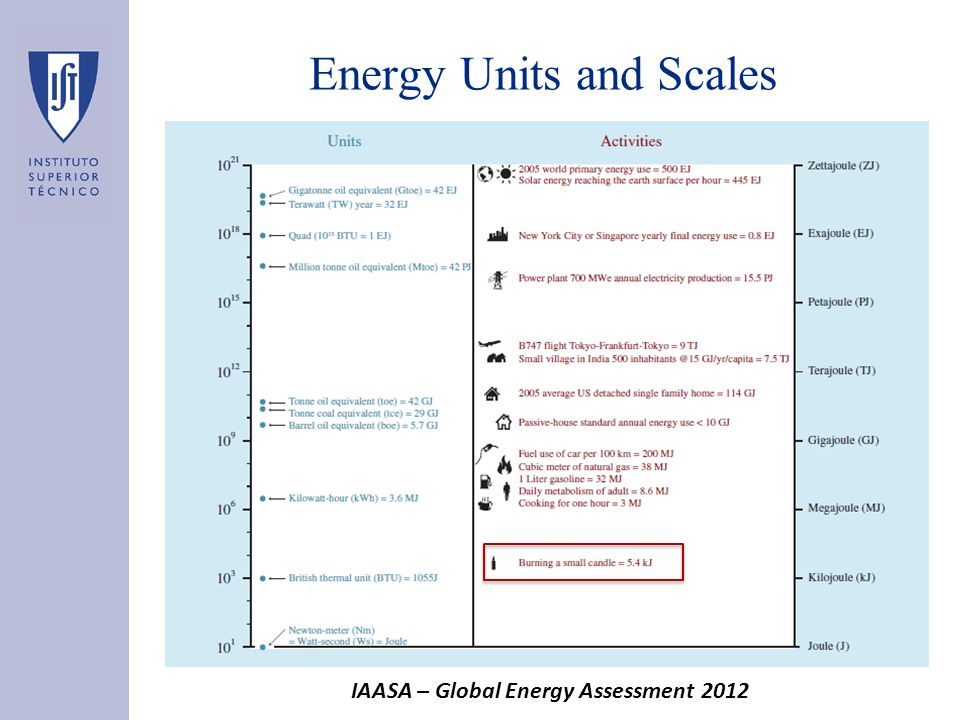Energy Units and Scales IAASA – Global Energy Assessment 2012