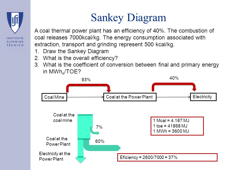 A coal thermal power plant has an efficiency of 40%.