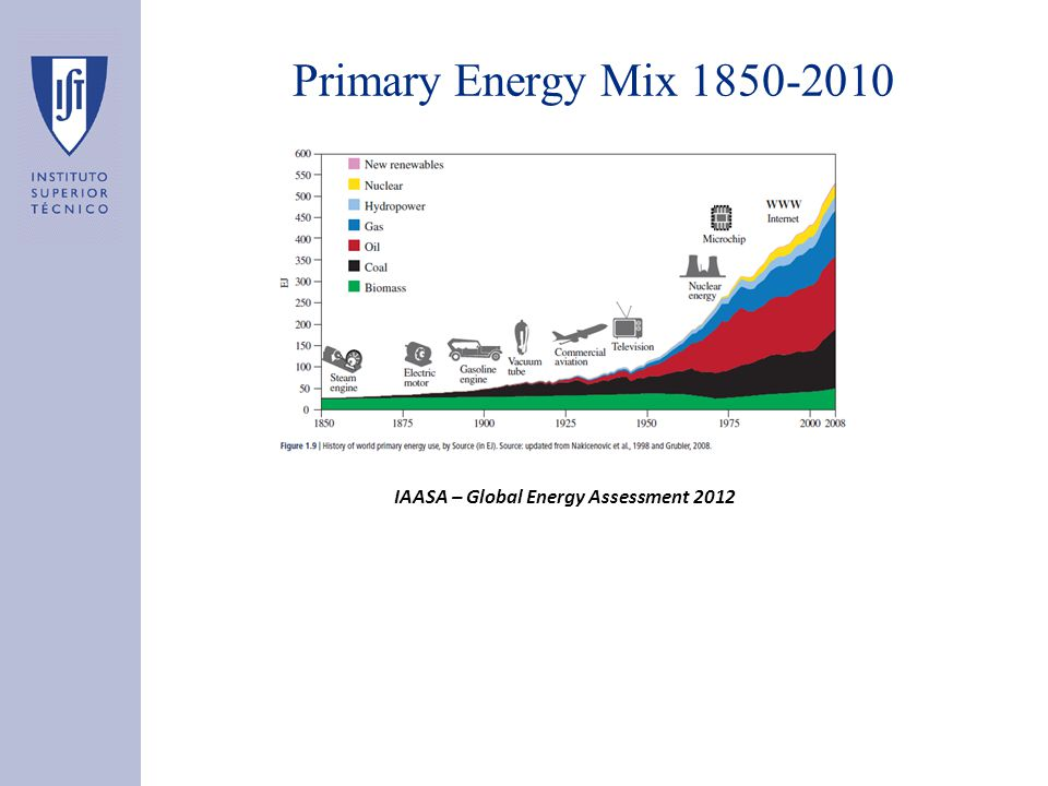Primary Energy Mix 1850-2010 IAASA – Global Energy Assessment 2012