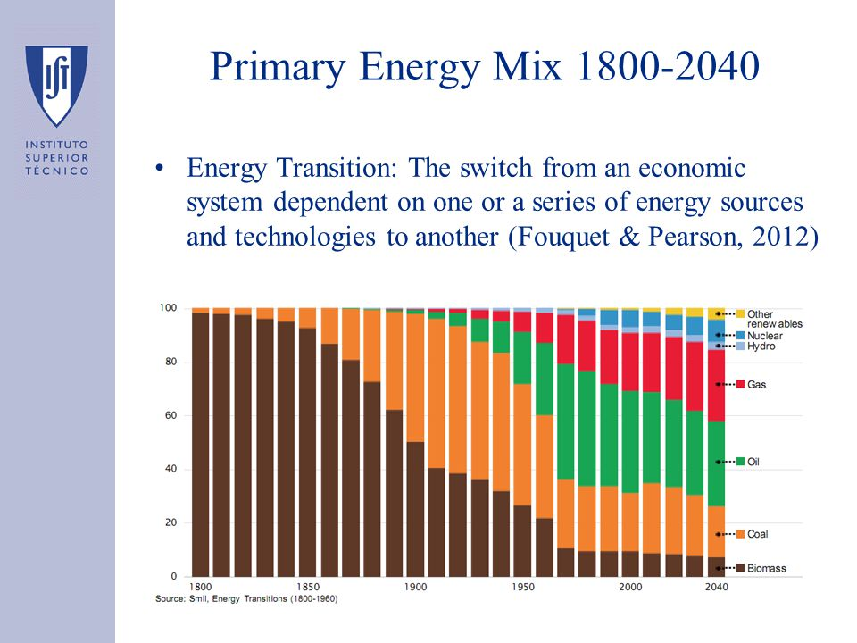 Primary Energy Mix 1800-2040 Energy Transition: The switch from an economic system dependent on one or a series of energy sources and technologies to another (Fouquet & Pearson, 2012)