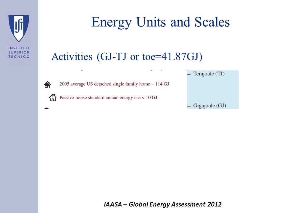 Energy Units and Scales Activities (GJ-TJ or toe=41.87GJ) IAASA – Global Energy Assessment 2012