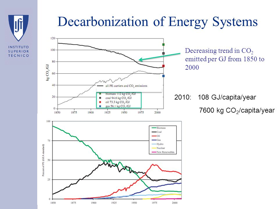 Decarbonization of Energy Systems Decreasing trend in CO 2 emitted per GJ from 1850 to 2000 2010: 108 GJ/capita/year 7600 kg CO 2 /capita/year