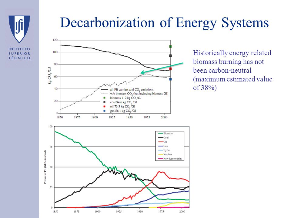 Decarbonization of Energy Systems Historically energy related biomass burning has not been carbon-neutral (maximum estimated value of 38%)