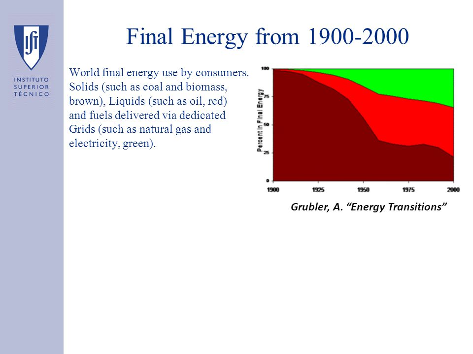 Final Energy from 1900-2000 World final energy use by consumers.