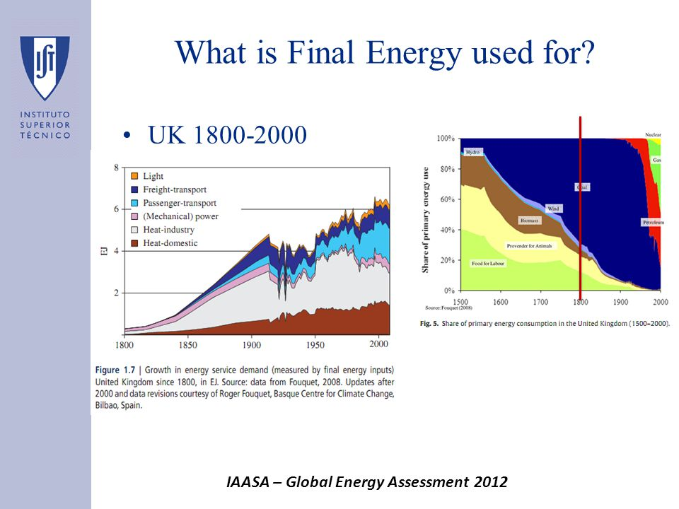 What is Final Energy used for UK 1800-2000 IAASA – Global Energy Assessment 2012