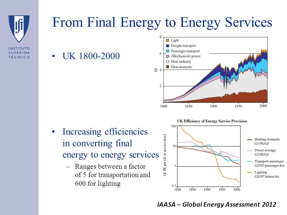 UK 1800-2000 Increasing efficiencies in converting final energy to energy services –Ranges between a factor of 5 for transportation and 600 for lighting From Final Energy to Energy Services IAASA – Global Energy Assessment 2012