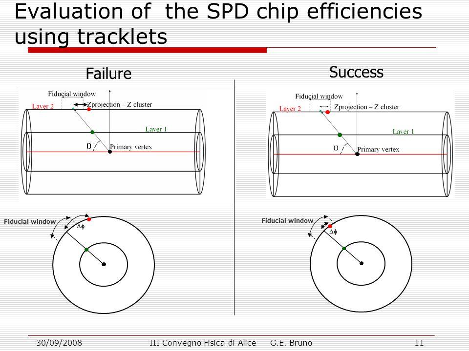 30/09/2008III Convegno Fisica di Alice G.E. Bruno11 Evaluation of the SPD chip efficiencies using tracklets Fiducial window   Failure Success Fiduc