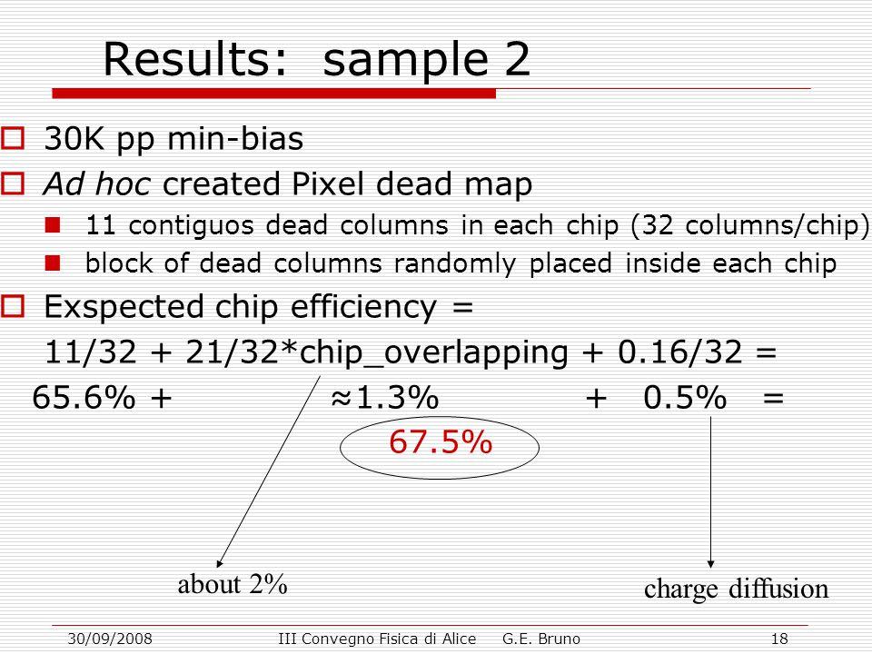 30/09/2008III Convegno Fisica di Alice G.E. Bruno18 Results: sample 2  30K pp min-bias  Ad hoc created Pixel dead map 11 contiguos dead columns in e