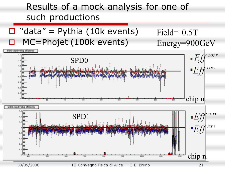 """30/09/2008III Convegno Fisica di Alice G.E. Bruno21 Results of a mock analysis for one of such productions  """"data"""" = Pythia (10k events)  MC=Phojet"""