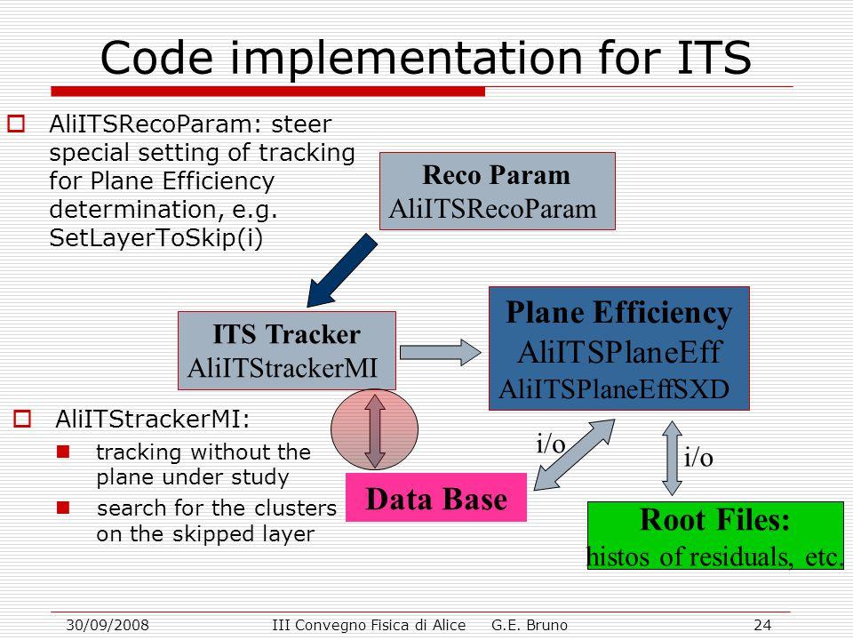 30/09/2008III Convegno Fisica di Alice G.E. Bruno24 Code implementation for ITS ITS Tracker AliITStrackerMI Reco Param AliITSRecoParam Plane Efficienc
