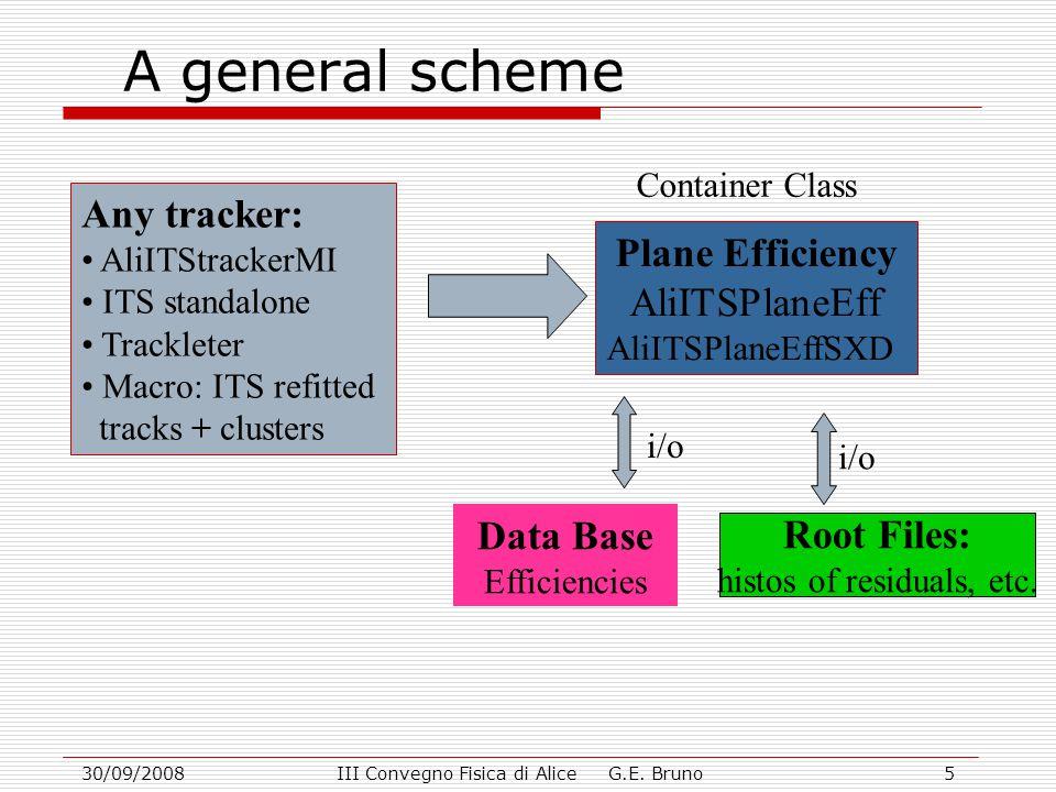 30/09/2008III Convegno Fisica di Alice G.E. Bruno5 A general scheme Any tracker: AliITStrackerMI ITS standalone Trackleter Macro: ITS refitted tracks
