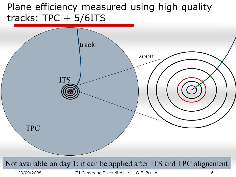 30/09/2008III Convegno Fisica di Alice G.E. Bruno6 Plane efficiency measured using high quality tracks: TPC + 5/6ITS TPC ITS track zoom Not available