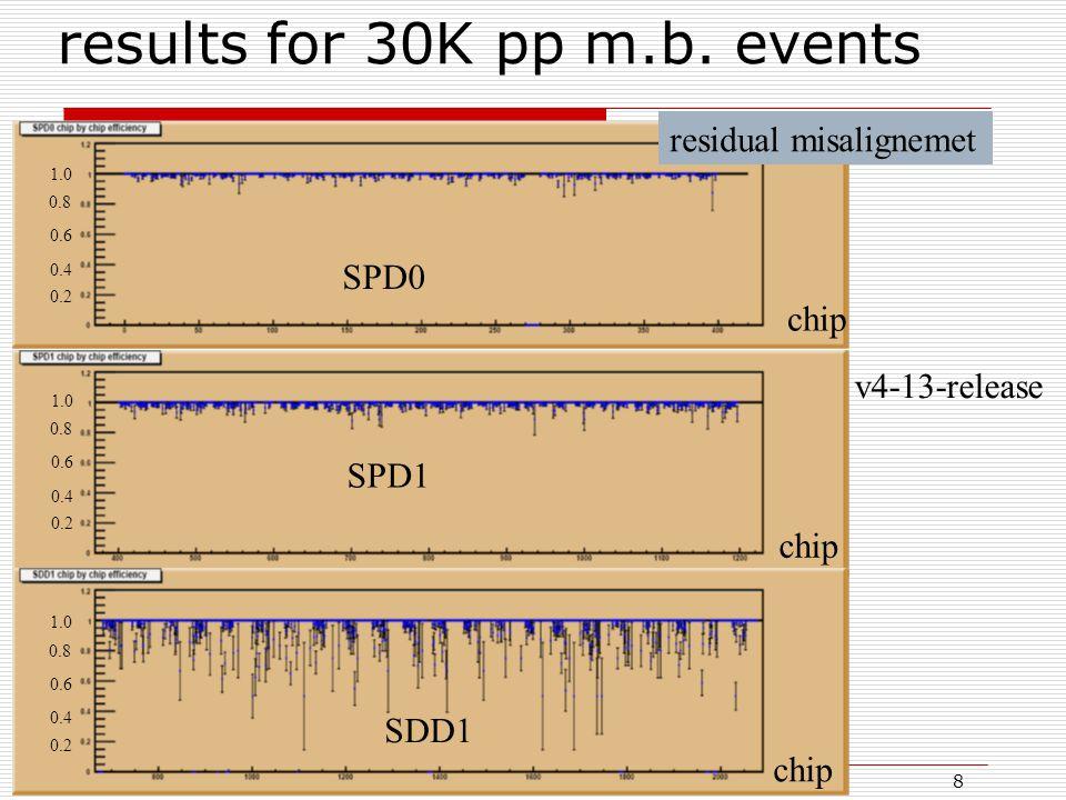 30/09/2008III Convegno Fisica di Alice G.E. Bruno8 results for 30K pp m.b. events SPD0 SPD1 1.0 0.8 0.6 0.4 0.2 residual misalignemet chip v4-13-relea