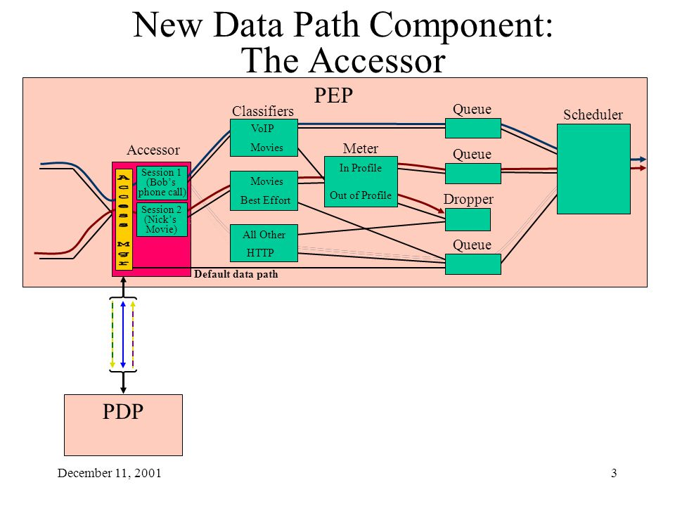 December 11, 20013 PEP Accessor PDP New Data Path Component: The Accessor Classifiers Meter In Profile Out of Profile Queue Movies VoIP Movies Best Effort Session 2 (Nick's Movie) Session 1 (Bob's phone call) Default data path Scheduler Queue HTTP All Other Dropper