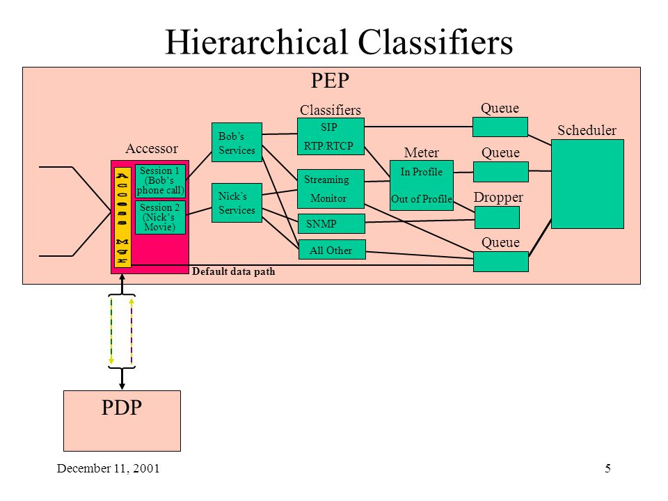 December 11, 20015 PEP Accessor PDP Hierarchical Classifiers Default data path Bob's Services Nick's Services Session 2 (Nick's Movie) Session 1 (Bob's phone call) Classifiers Meter In Profile Out of Profile Queue RTP/RTCP SIP Streaming Monitor Scheduler Queue All Other Dropper SNMP