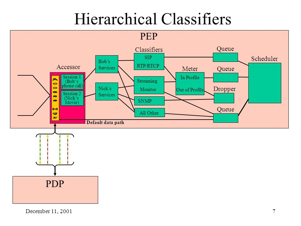 December 11, 20017 PEP Accessor PDP Hierarchical Classifiers Default data path Bob's Services Nick's Services Session 2 (Nick's Movie) Session 1 (Bob'