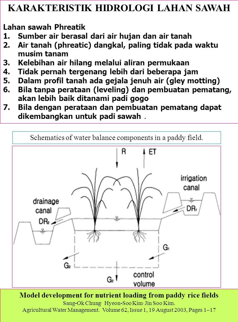KARAKTERISTIK HIDROLOGI LAHAN SAWAH Lahan sawah Phreatik 1.Sumber air berasal dari air hujan dan air tanah 2.Air tanah (phreatic) dangkal, paling tida