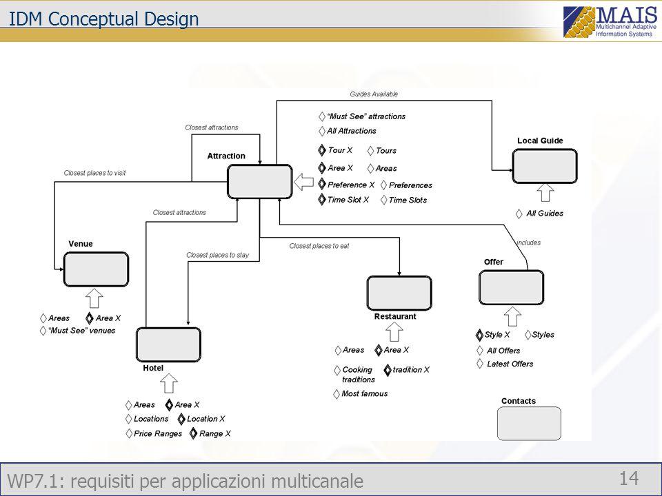 WP7.1: requisiti per applicazioni multicanale 14 IDM Conceptual Design