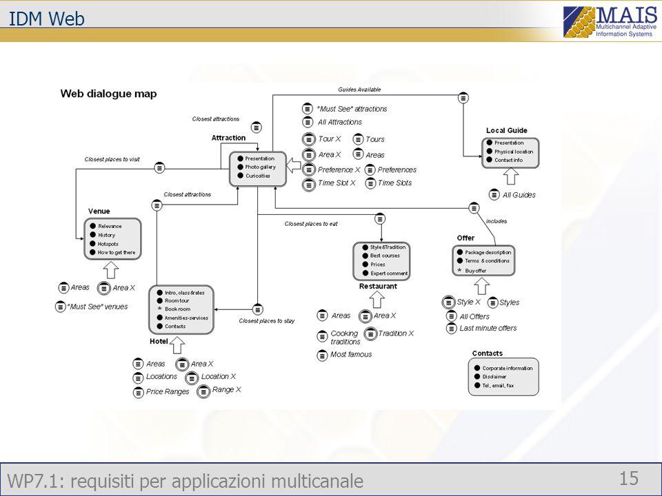 WP7.1: requisiti per applicazioni multicanale 15 IDM Web