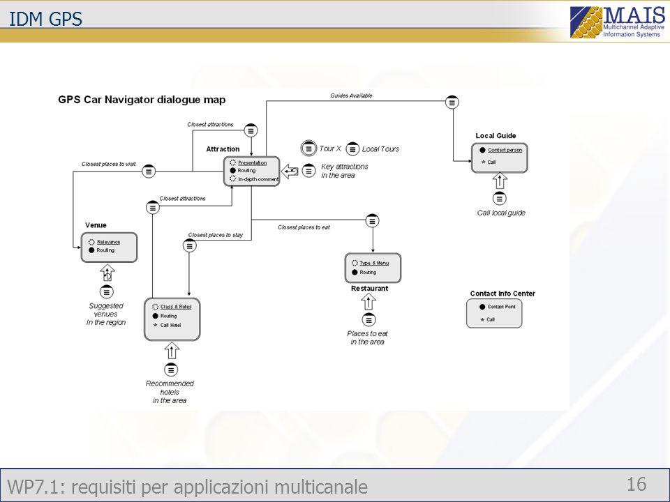 WP7.1: requisiti per applicazioni multicanale 16 IDM GPS