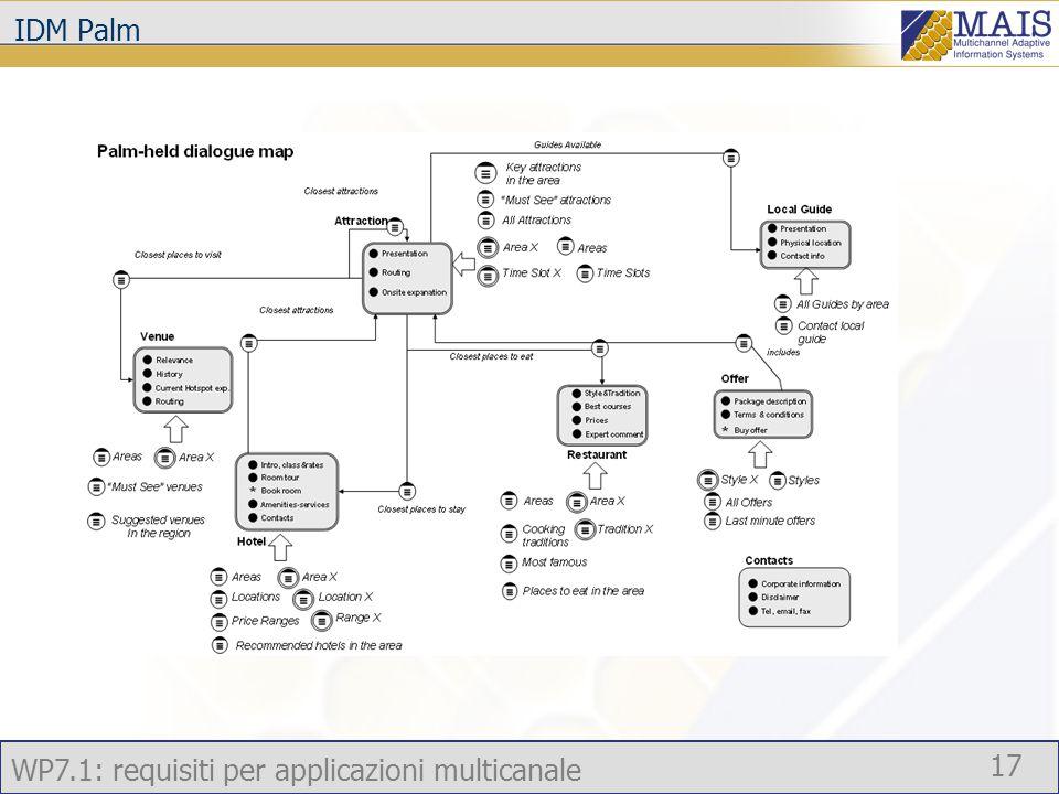 WP7.1: requisiti per applicazioni multicanale 17 IDM Palm