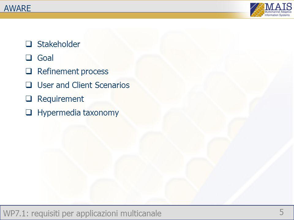 WP7.1: requisiti per applicazioni multicanale 5 AWARE  Stakeholder  Goal  Refinement process  User and Client Scenarios  Requirement  Hypermedia