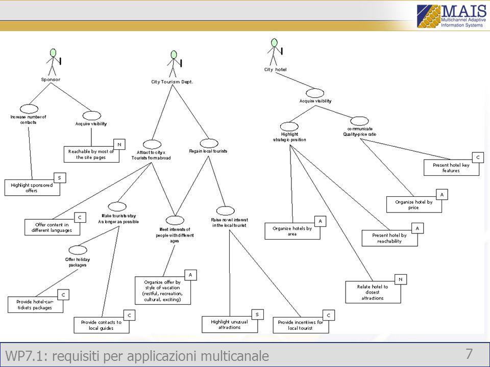 WP7.1: requisiti per applicazioni multicanale 7