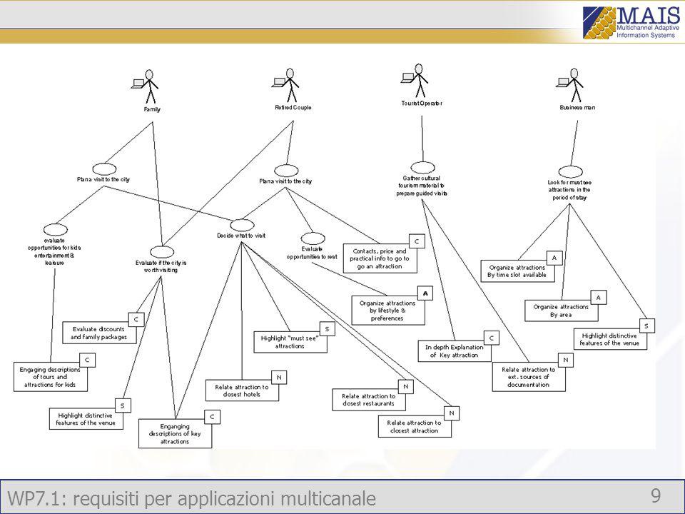 WP7.1: requisiti per applicazioni multicanale 9