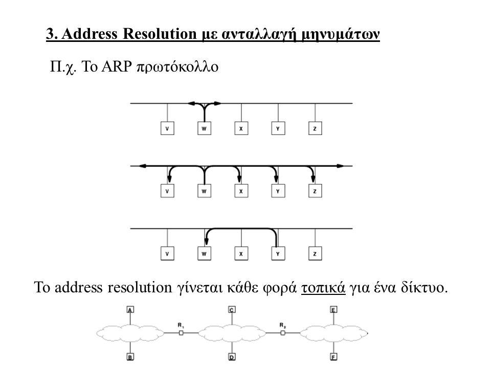 3. Address Resolution με ανταλλαγή μηνυμάτων Π.χ.