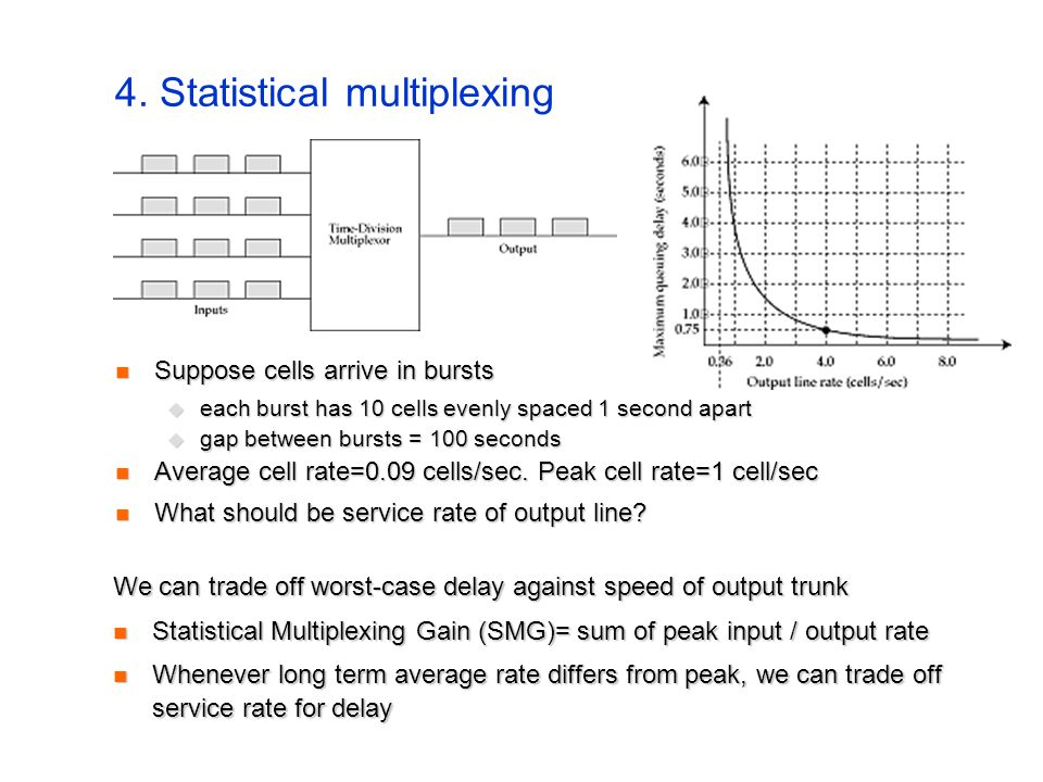 4. Statistical multiplexing Suppose cells arrive in bursts Suppose cells arrive in bursts  each burst has 10 cells evenly spaced 1 second apart  gap