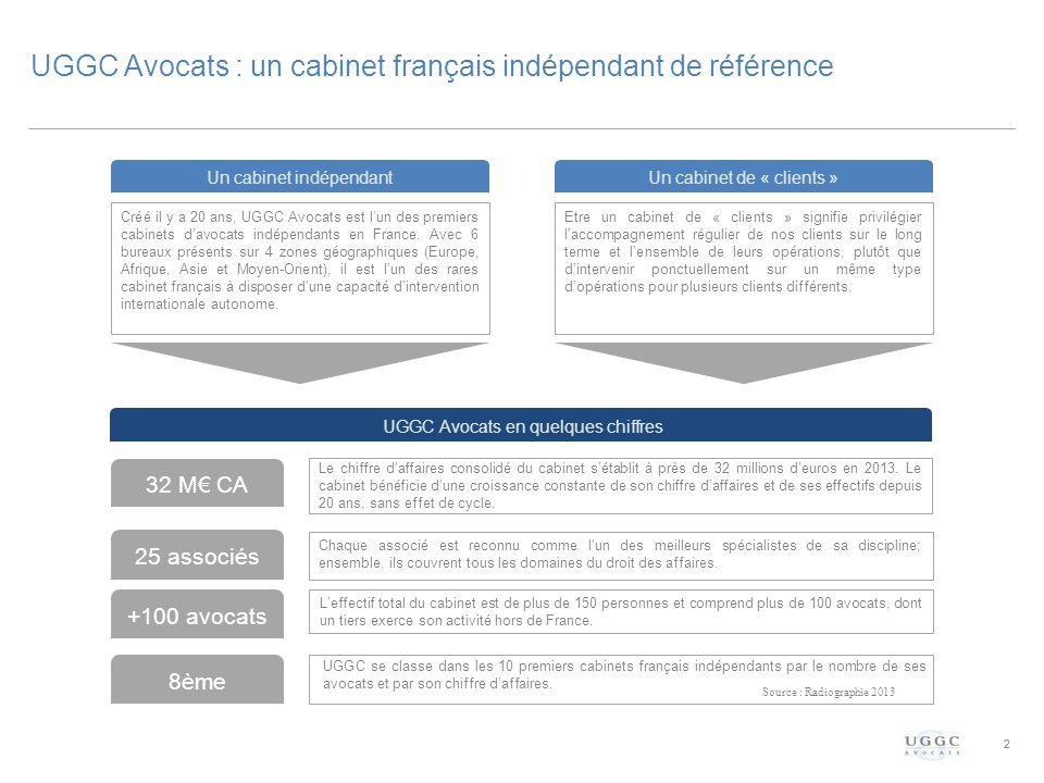 2 UGGC Avocats : un cabinet français indépendant de référence 2 Un cabinet indépendant 32 M€ CA Un cabinet de « clients » UGGC Avocats en quelques chiffres +100 avocats 25 associés 8ème Créé il y a 20 ans, UGGC Avocats est l'un des premiers cabinets d'avocats indépendants en France.