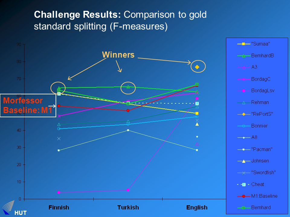 HUT 11 Challenge Results: Comparison to gold standard splitting (F-measures) Morfessor Baseline: M1 Winners