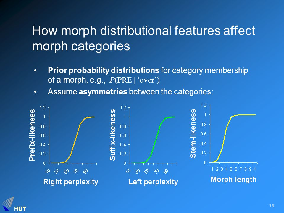 HUT 14 How morph distributional features affect morph categories Prior probability distributions for category membership of a morph, e.g., P(PRE | 'over') Assume asymmetries between the categories: