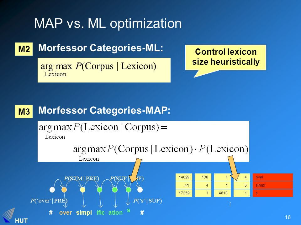 HUT 16 MAP vs. ML optimization Morfessor Categories-MAP: 1402913614over 41415simpl 17259146181s...