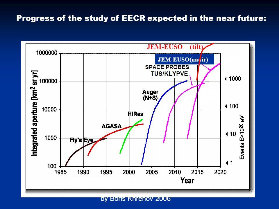 by Boris Khrenov 2006 Progress of the study of EECR expected in the near future: 4×10 5 JEM-EUSO(nadir) JEM-EUSO (tilt)