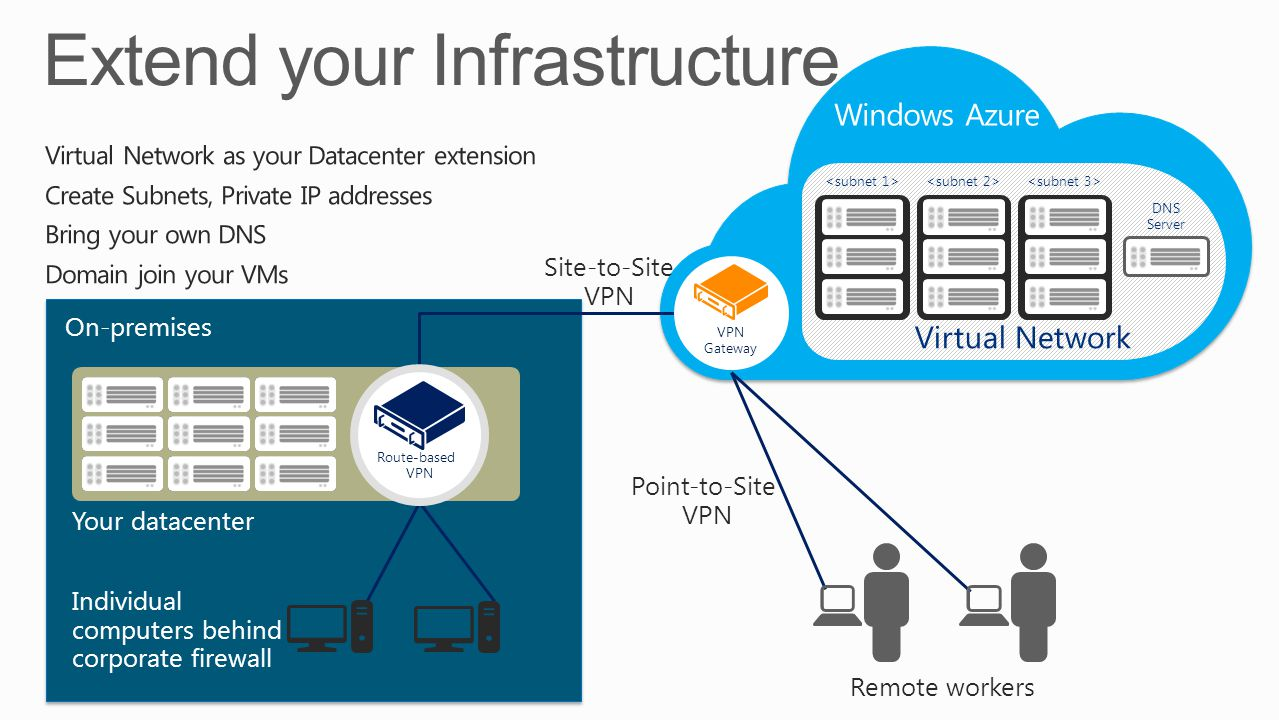 On-premises Your datacenter Individual computers behind corporate firewall Point-to-Site VPN Windows Azure Virtual Network DNS Server VPN Gateway Remote workers Site-to-Site VPN Route-based VPN