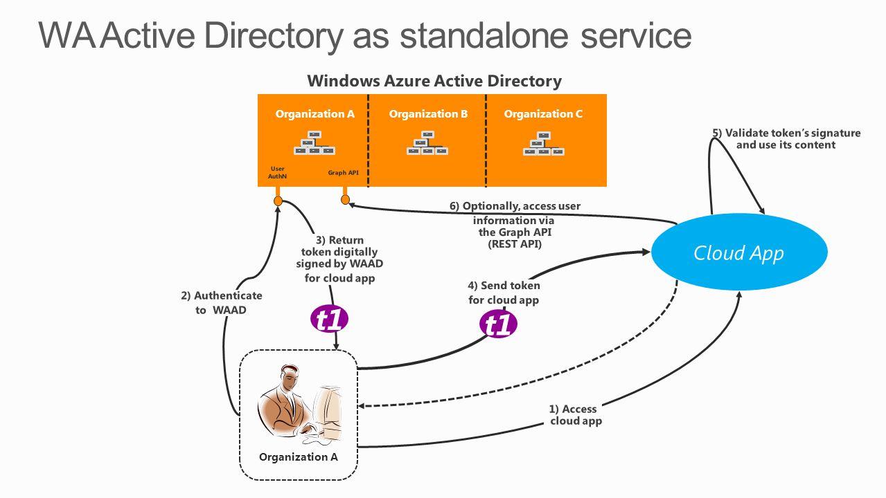 Organization A t1 Organization B Organization C Organization A User AuthN Graph API