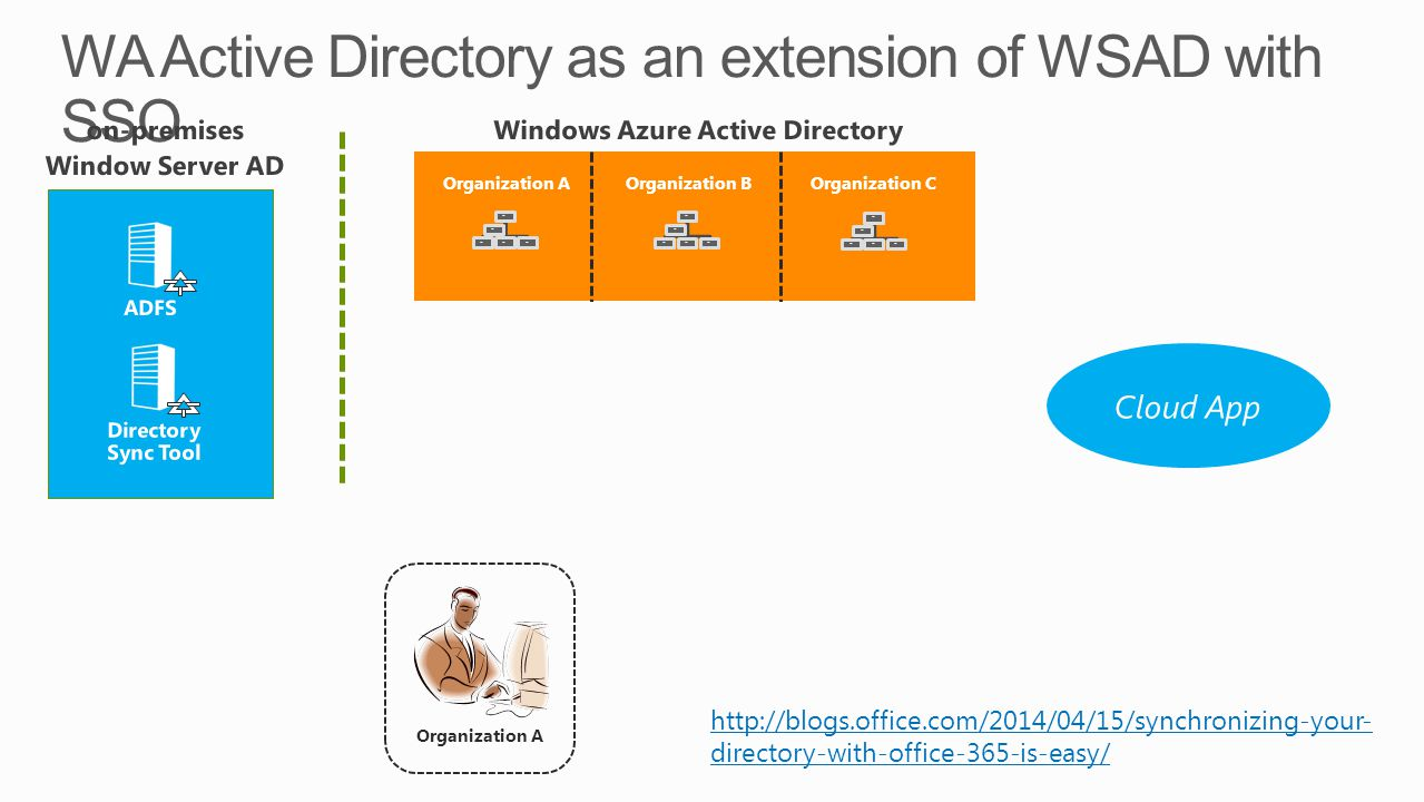 Organization B Organization C Organization A http://blogs.office.com/2014/04/15/synchronizing-your- directory-with-office-365-is-easy/