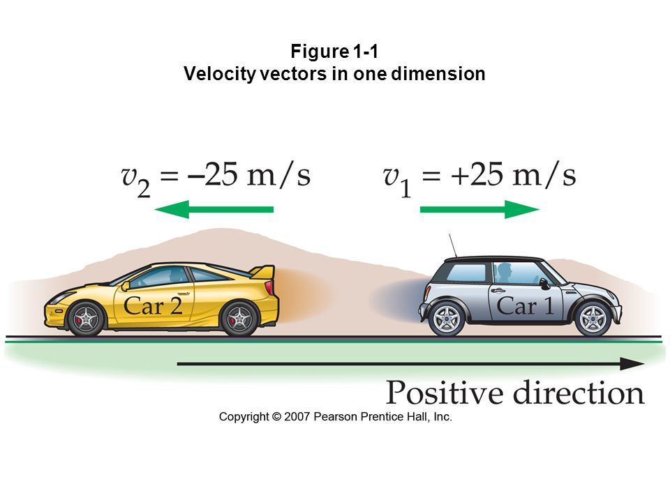 Figure 1-1 Velocity vectors in one dimension