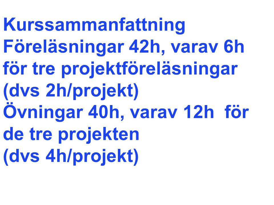 Kurssammanfattning Föreläsningar 42h, varav 6h för tre projektföreläsningar (dvs 2h/projekt) Övningar 40h, varav 12h för de tre projekten (dvs 4h/projekt)